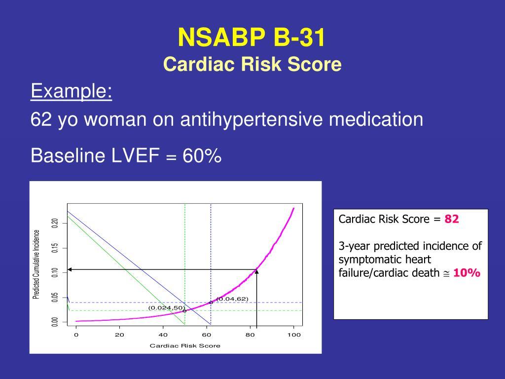 Cardiac Risk Score =