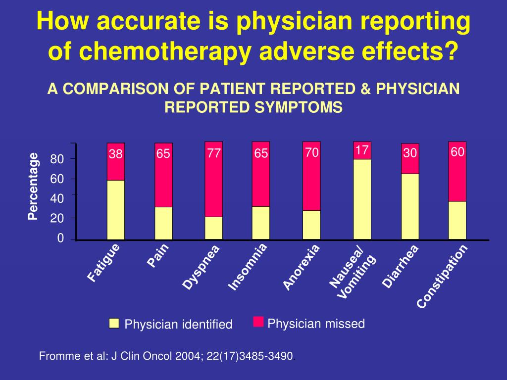 How accurate is physician reporting of chemotherapy adverse effects?
