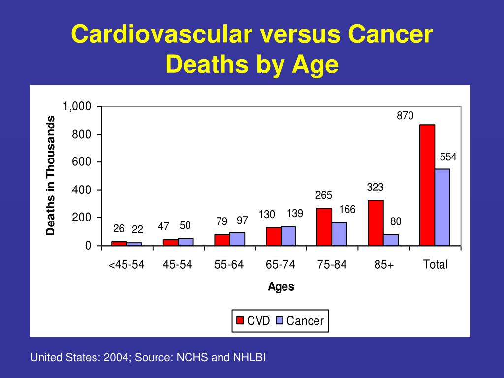 Cardiovascular versus Cancer Deaths by Age