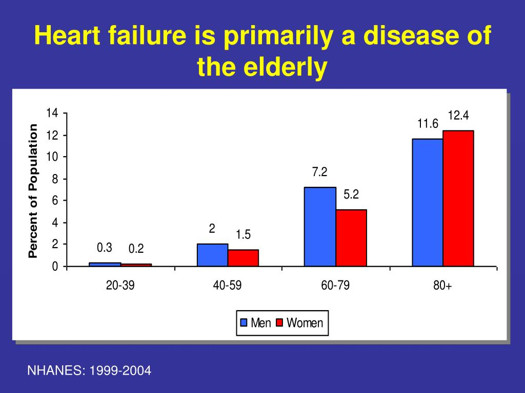 Heart failure is primarily a disease of the elderly