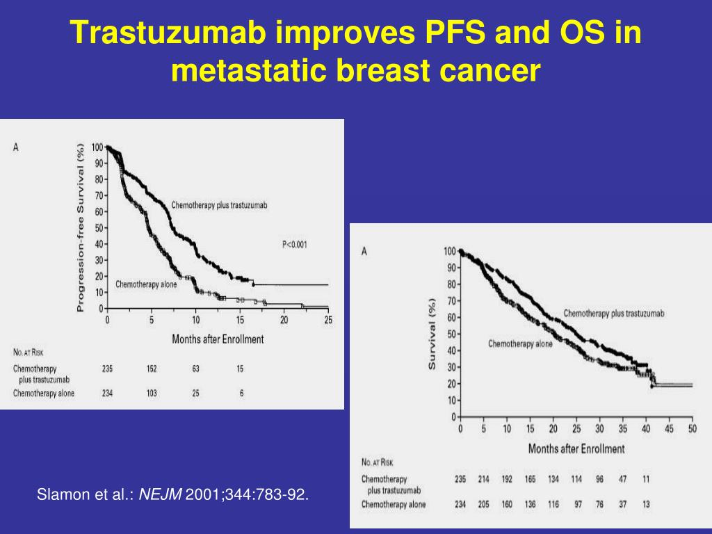 Trastuzumab improves PFS and OS in metastatic breast cancer