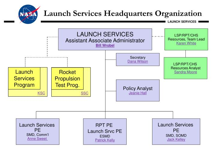 Launch services headquarters organization