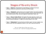 stages of re entry shock