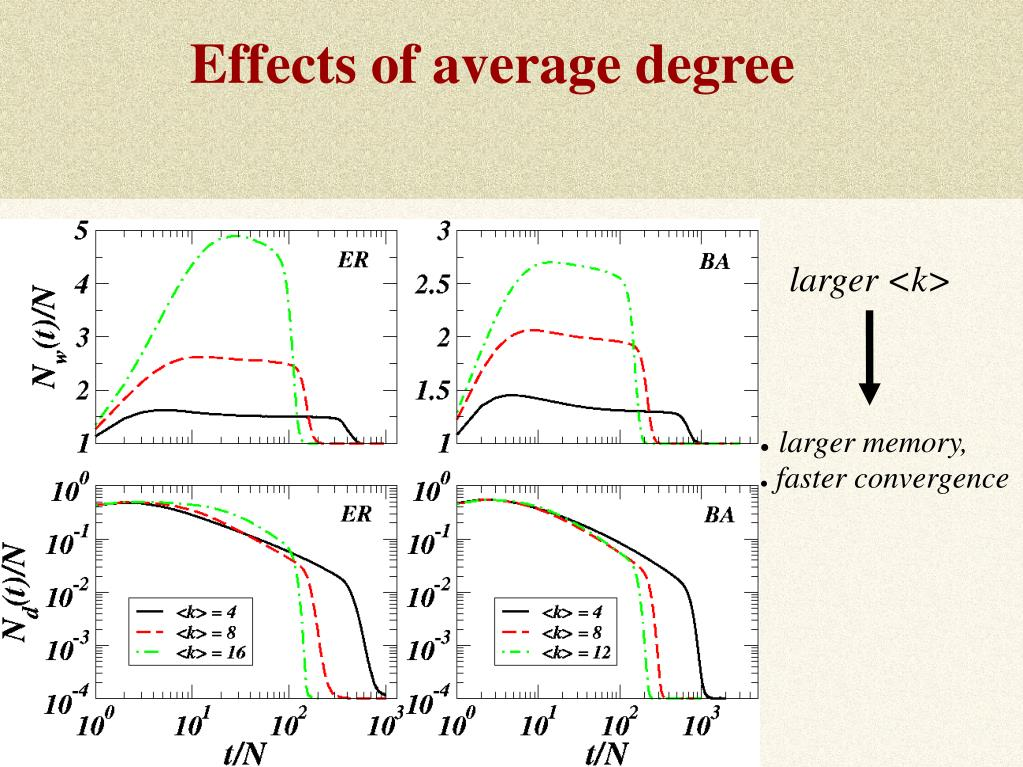 Effects of average degree