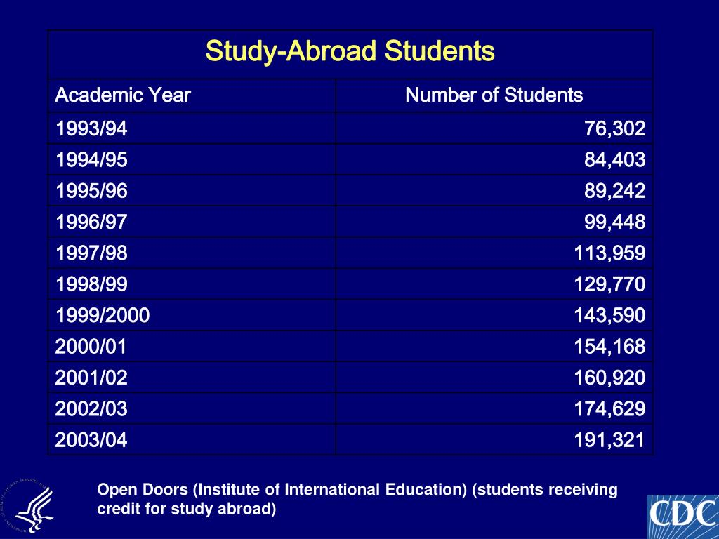 Open Doors (Institute of International Education) (students receiving credit for study abroad)