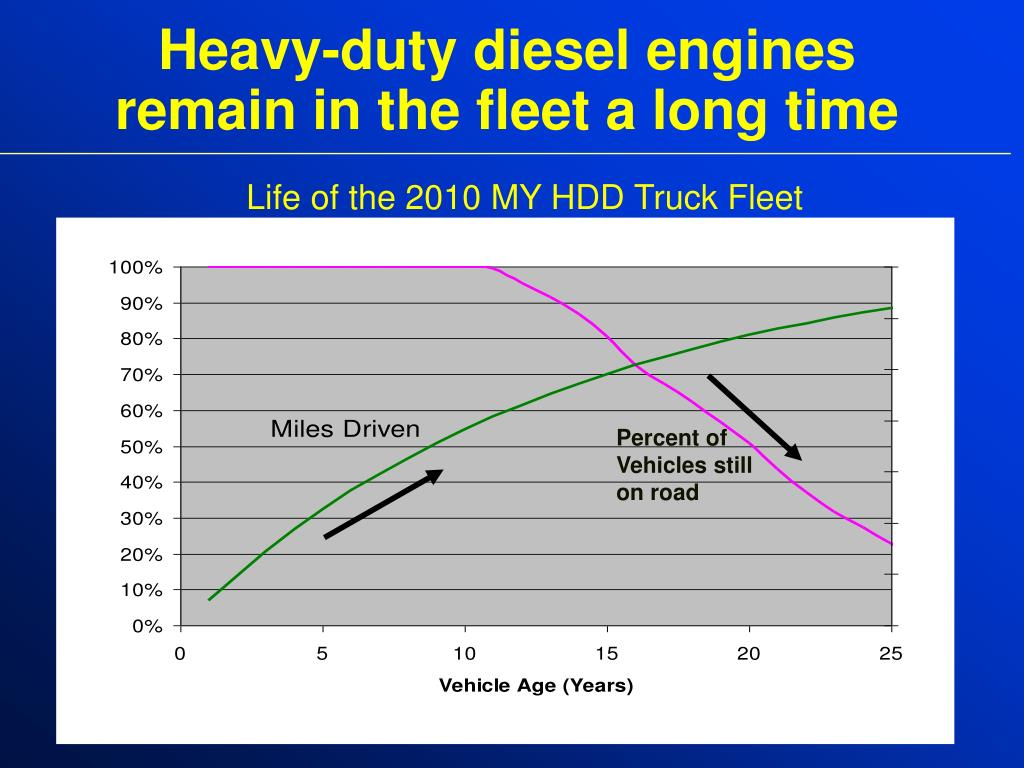 Heavy-duty diesel engines remain in the fleet a long time