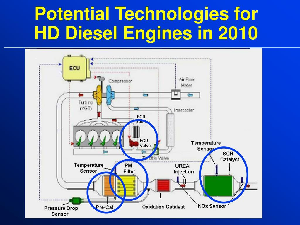 Potential Technologies for HD Diesel Engines in 2010