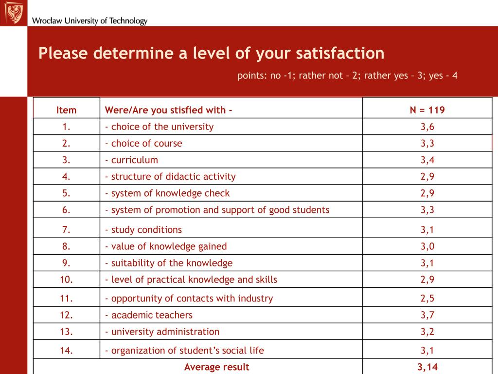 Please determine a level of your satisfaction
