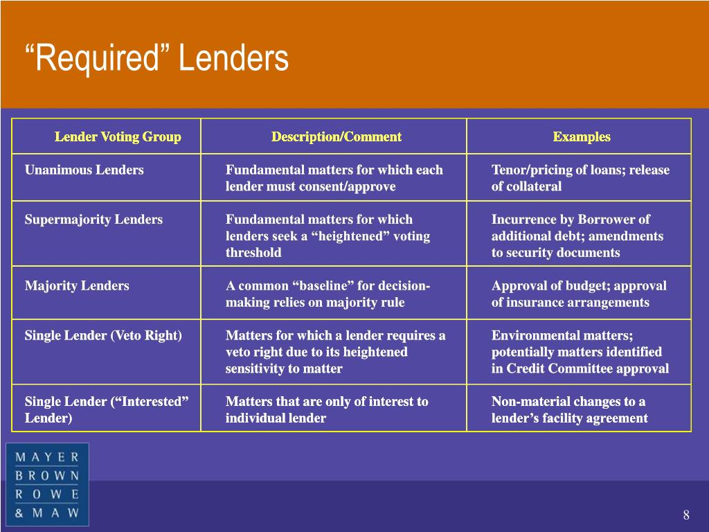 Lender Voting Group