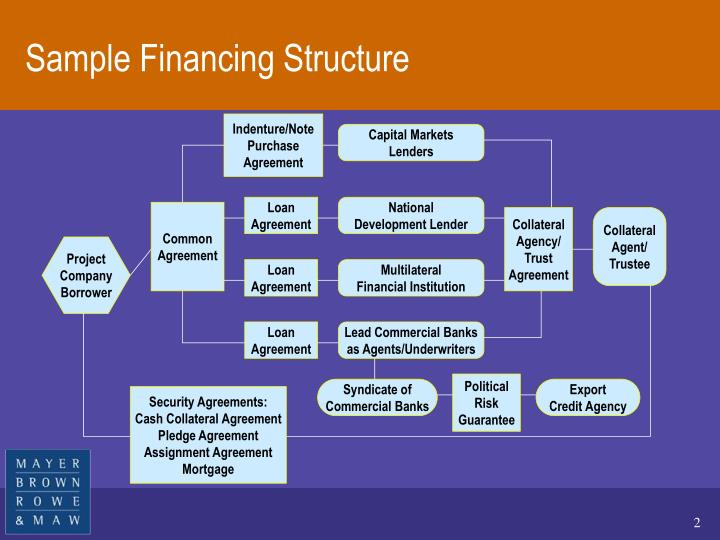 Sample financing structure