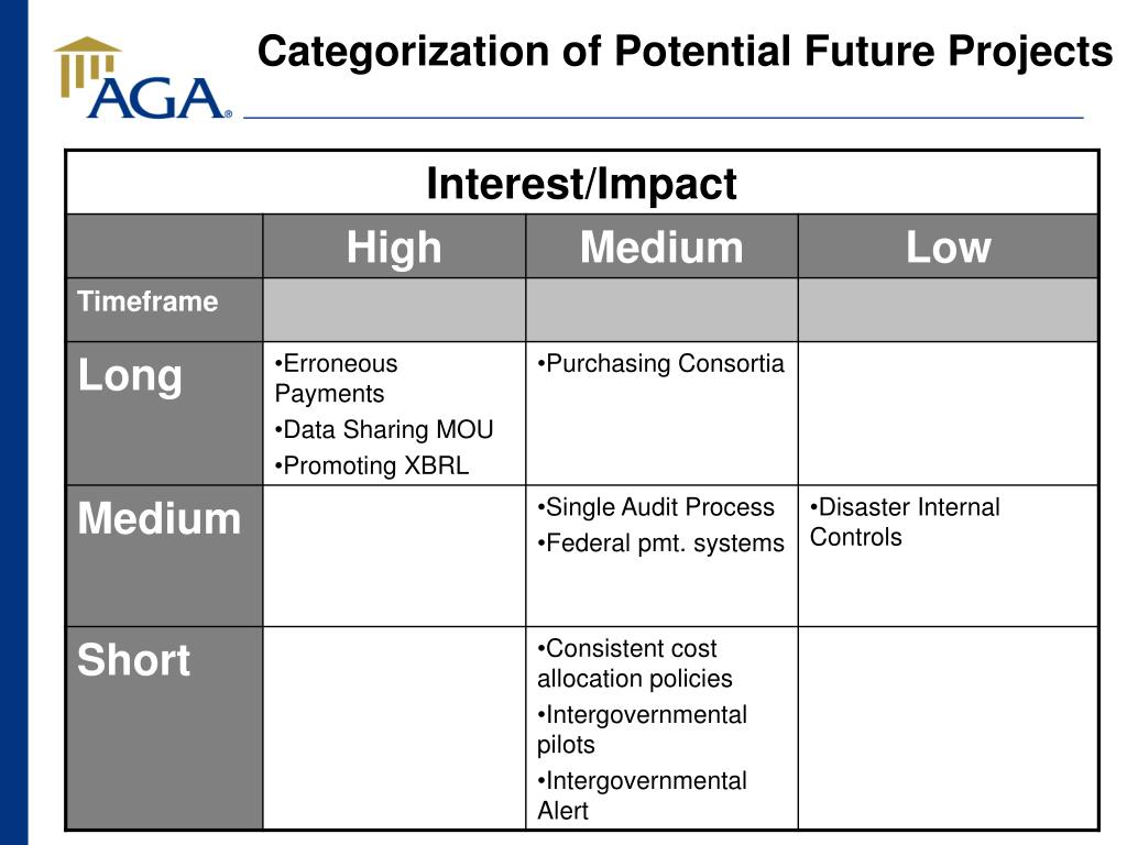 Categorization of Potential Future Projects