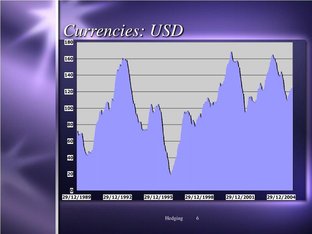 Currencies: USD