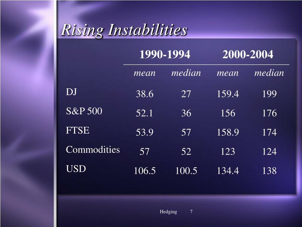 Rising Instabilities