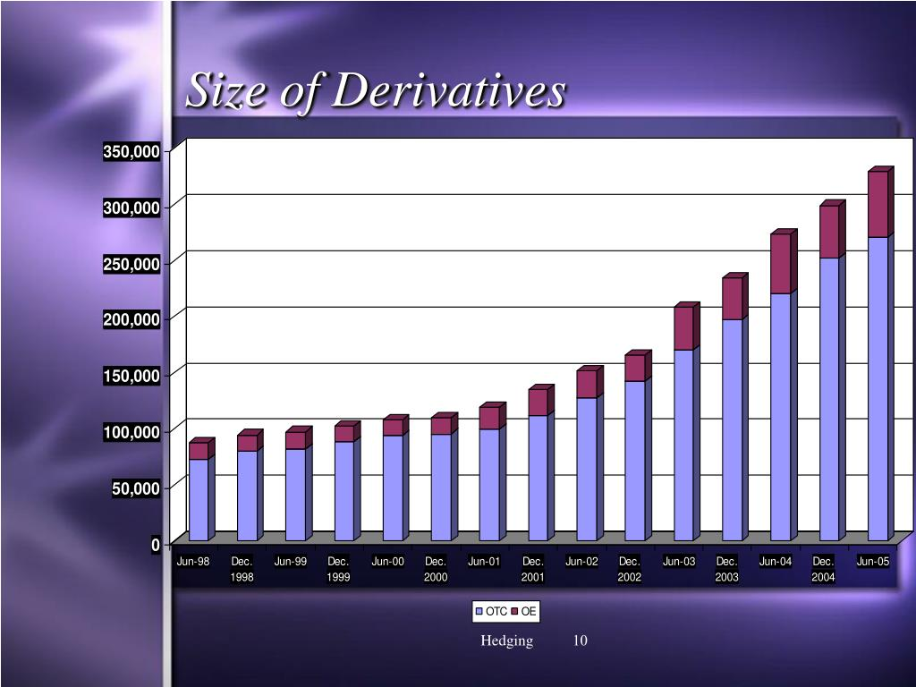 Size of Derivatives