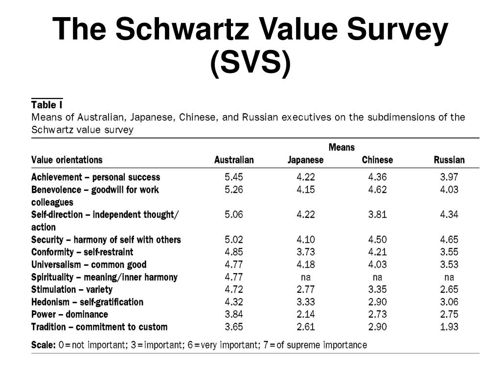 The Schwartz Value Survey (SVS)