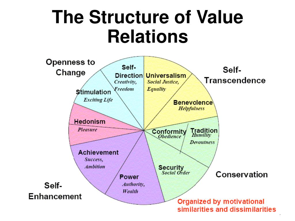 The Structure of Value Relations