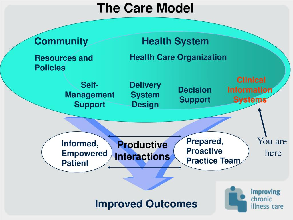 The Care Model
