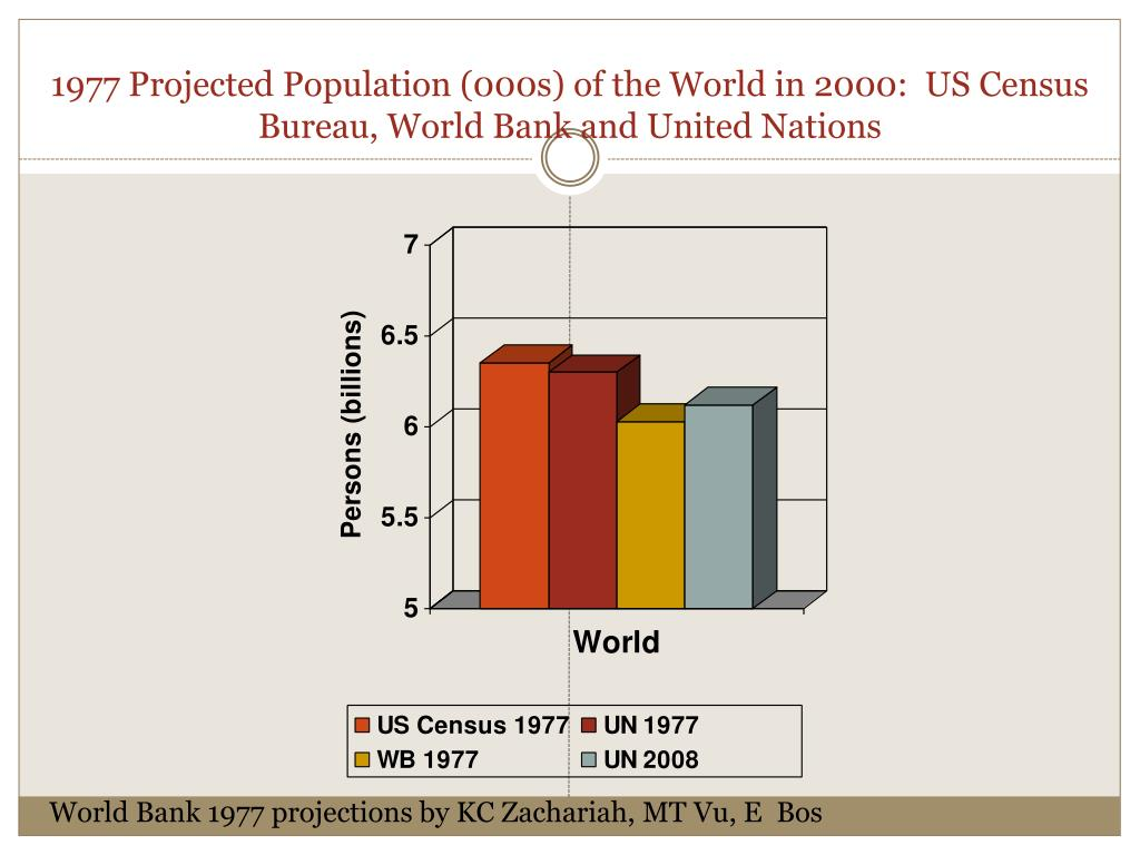 1977 Projected Population (000s) of the World in 2000:  US Census Bureau, World Bank and United Nations