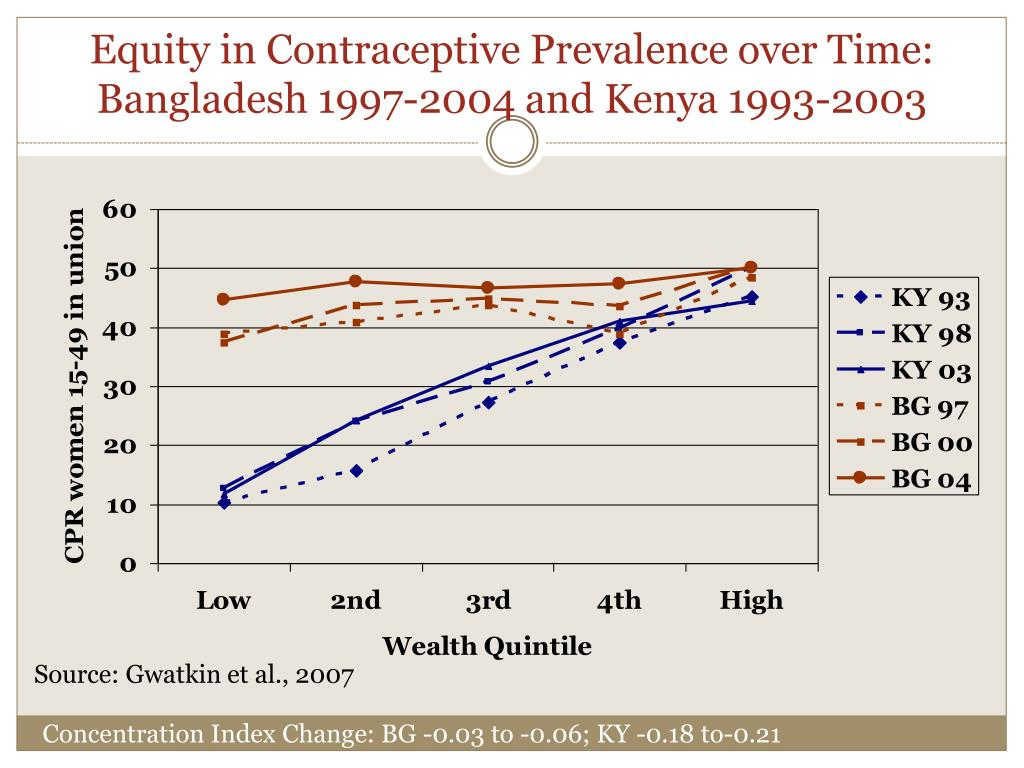 Equity in Contraceptive Prevalence over Time:
