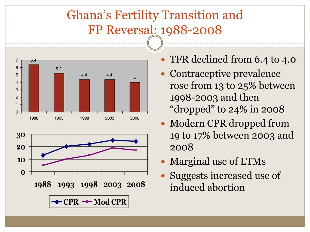 Ghana's Fertility Transition and
