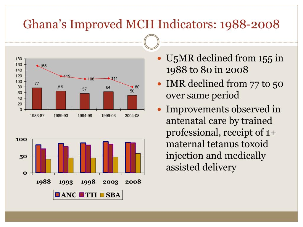 Ghana's Improved MCH Indicators: 1988-2008