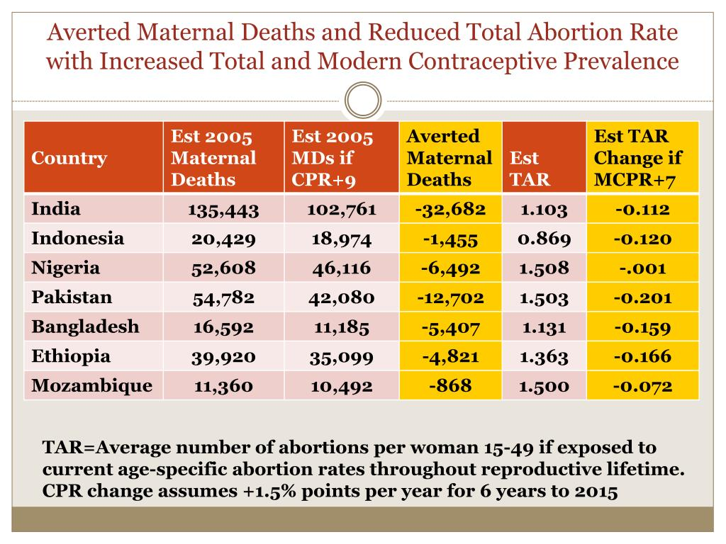 Averted Maternal Deaths and Reduced Total Abortion Rate with Increased Total and Modern Contraceptive Prevalence