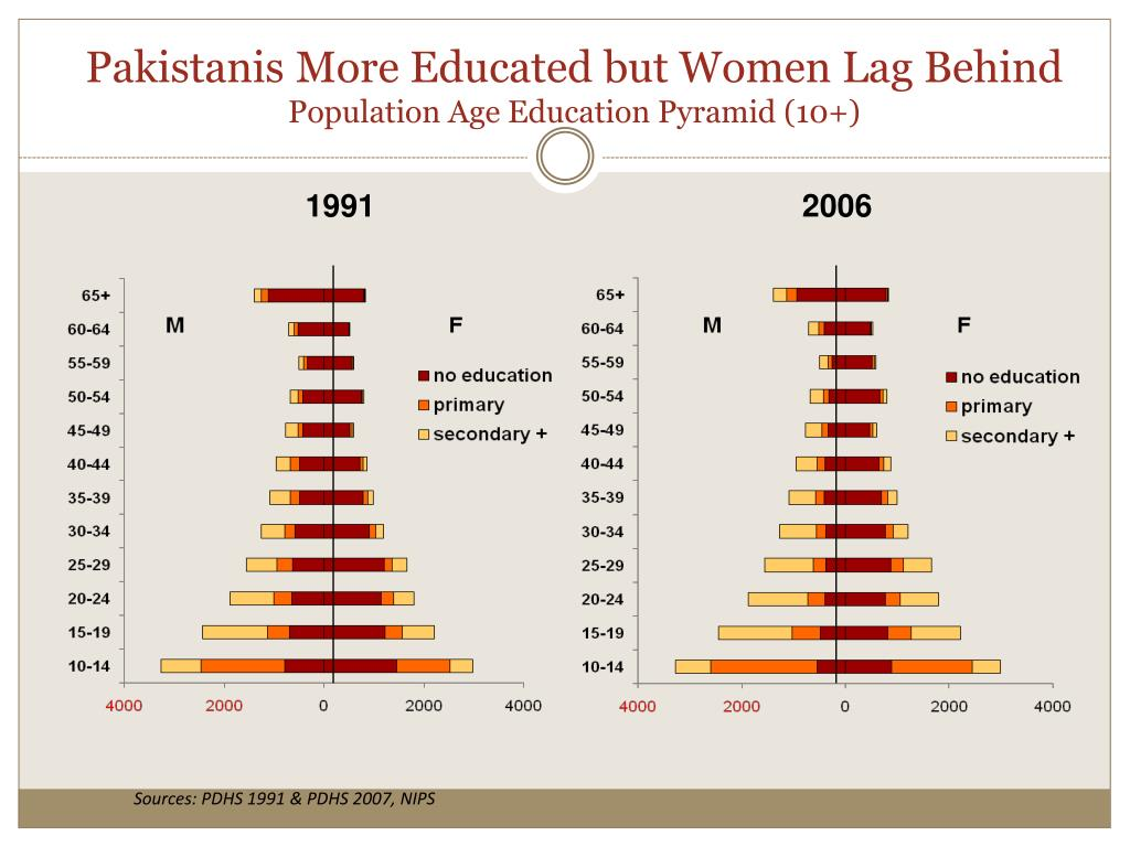 Pakistanis More Educated but Women Lag Behind