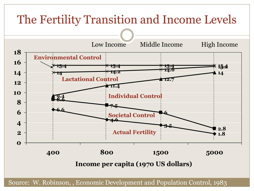 The Fertility Transition and Income Levels