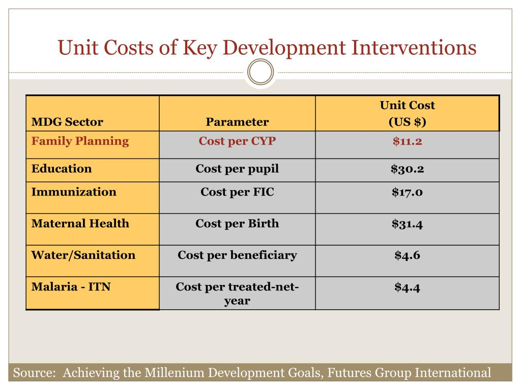 Unit Costs of Key Development Interventions