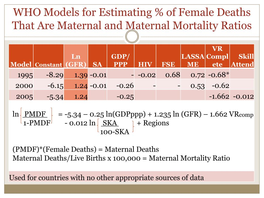 WHO Models for Estimating % of Female Deaths