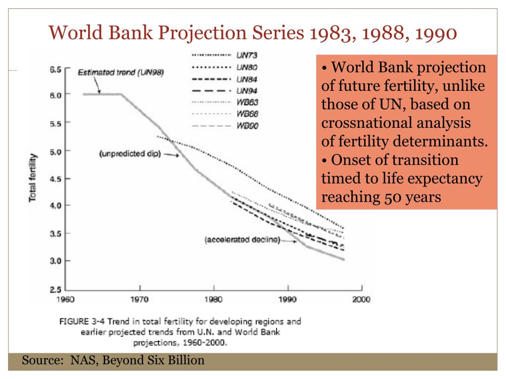 World Bank Projection Series 1983, 1988, 1990