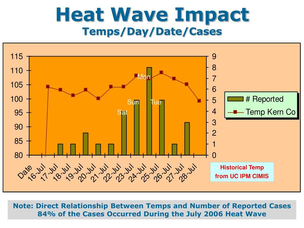 Heat Wave Impact