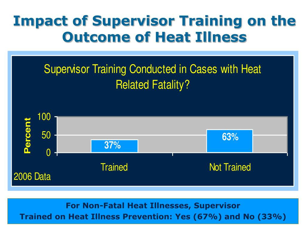 Impact of Supervisor Training on the Outcome of Heat Illness