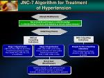 jnc 7 algorithm for treatment of hypertension