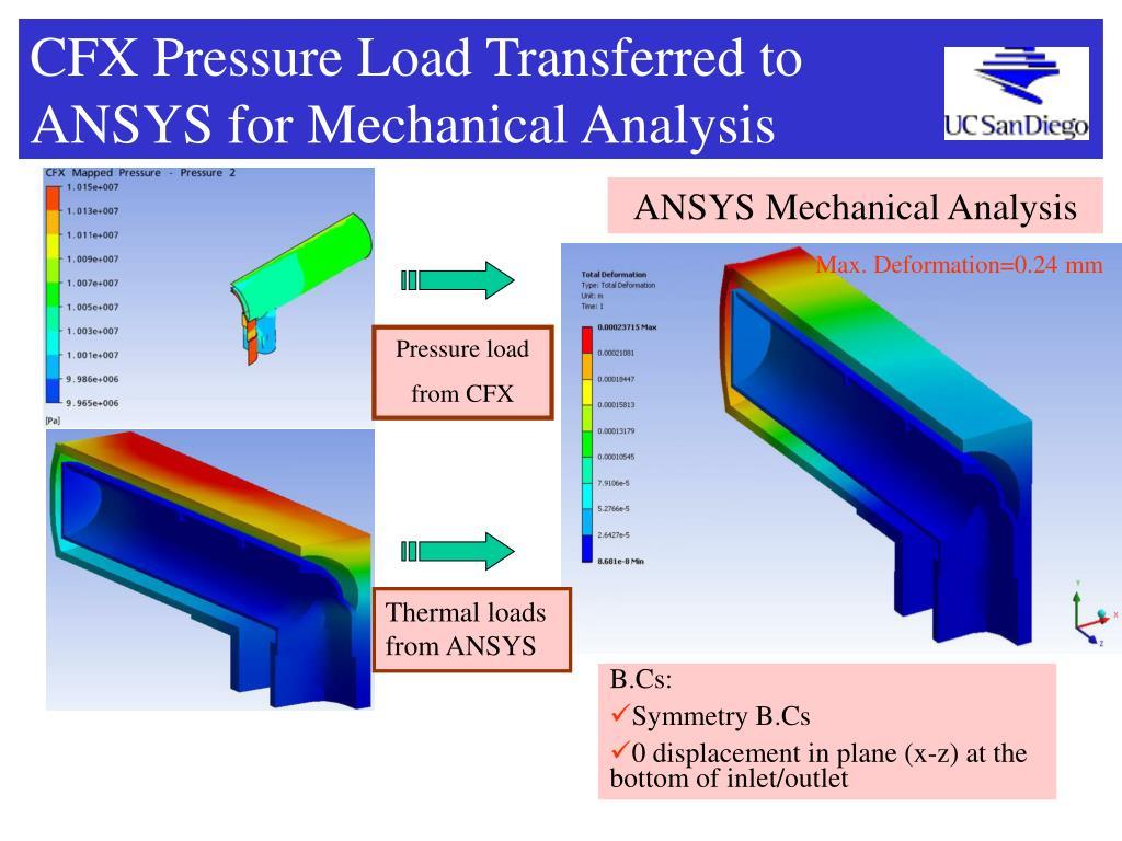 CFX Pressure Load Transferred to