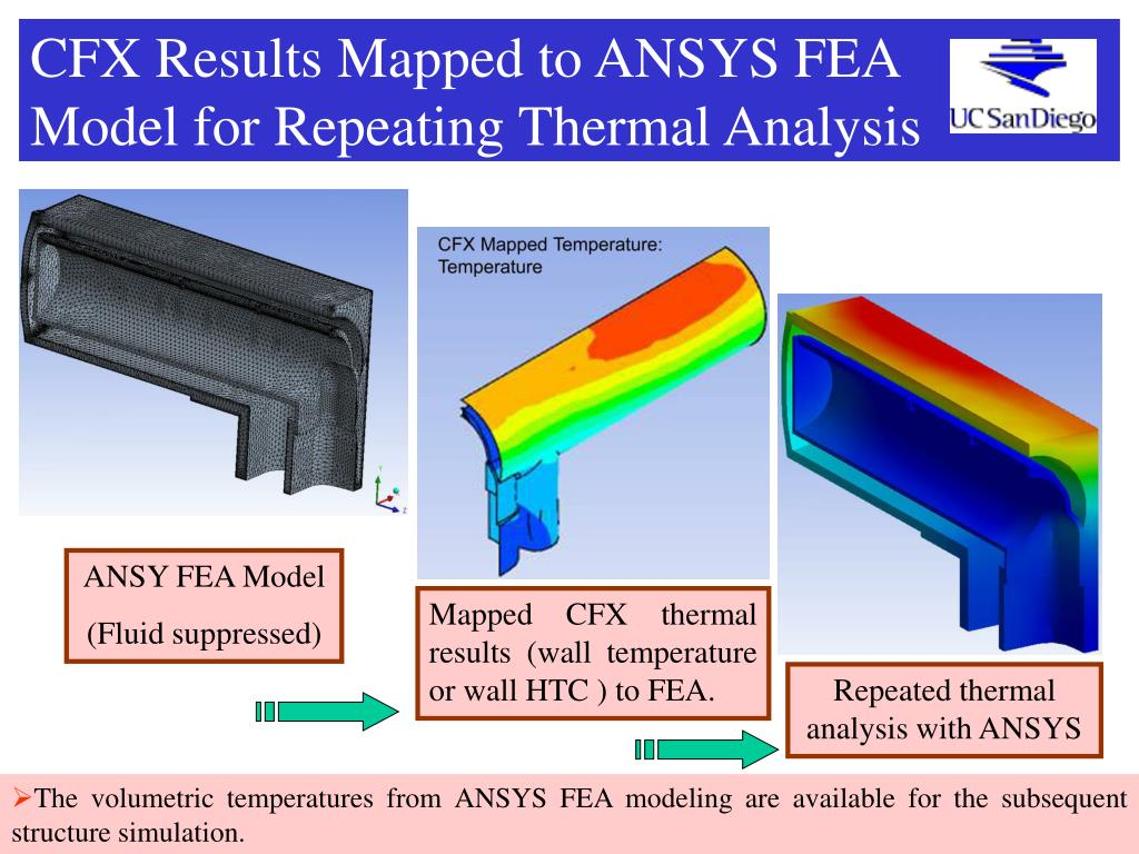 CFX Results Mapped to ANSYS FEA