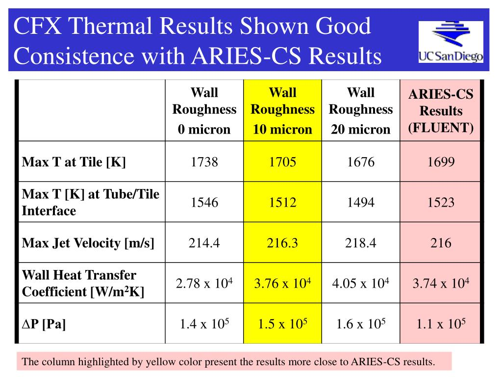 CFX Thermal Results Shown Good