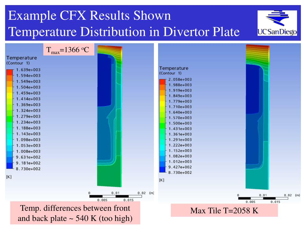 Example CFX Results Shown