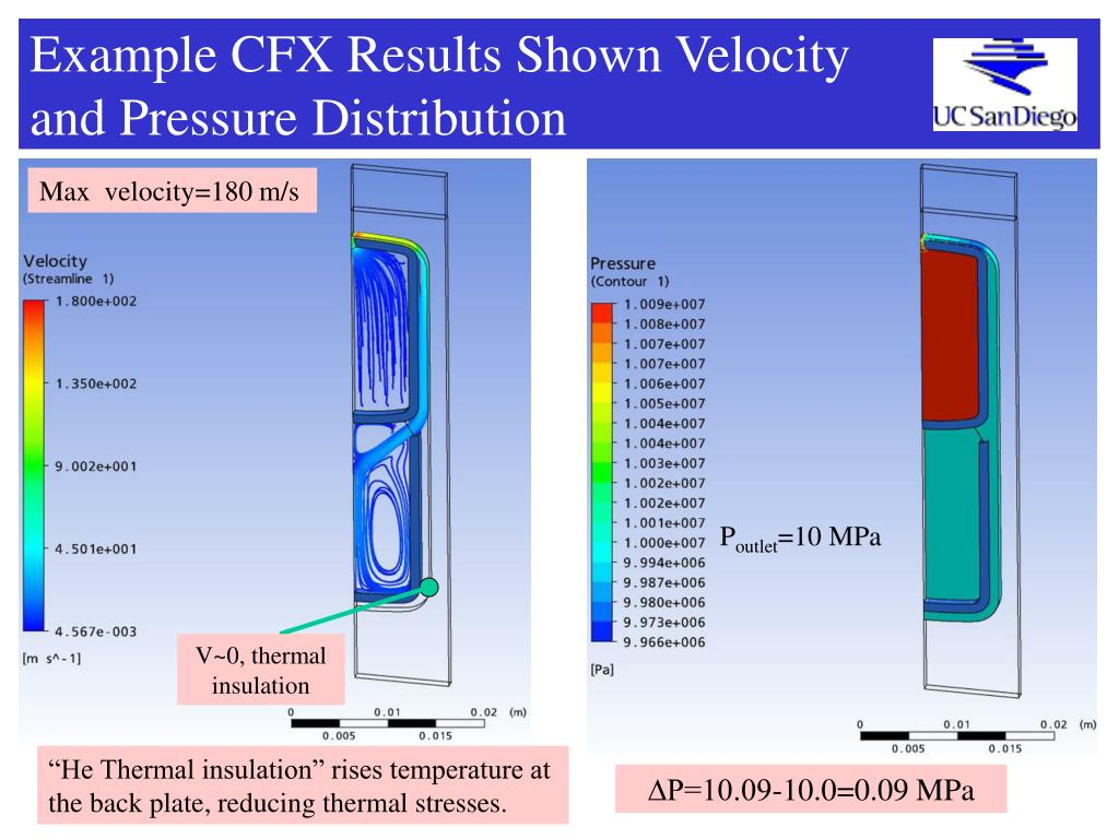 Example CFX Results Shown Velocity