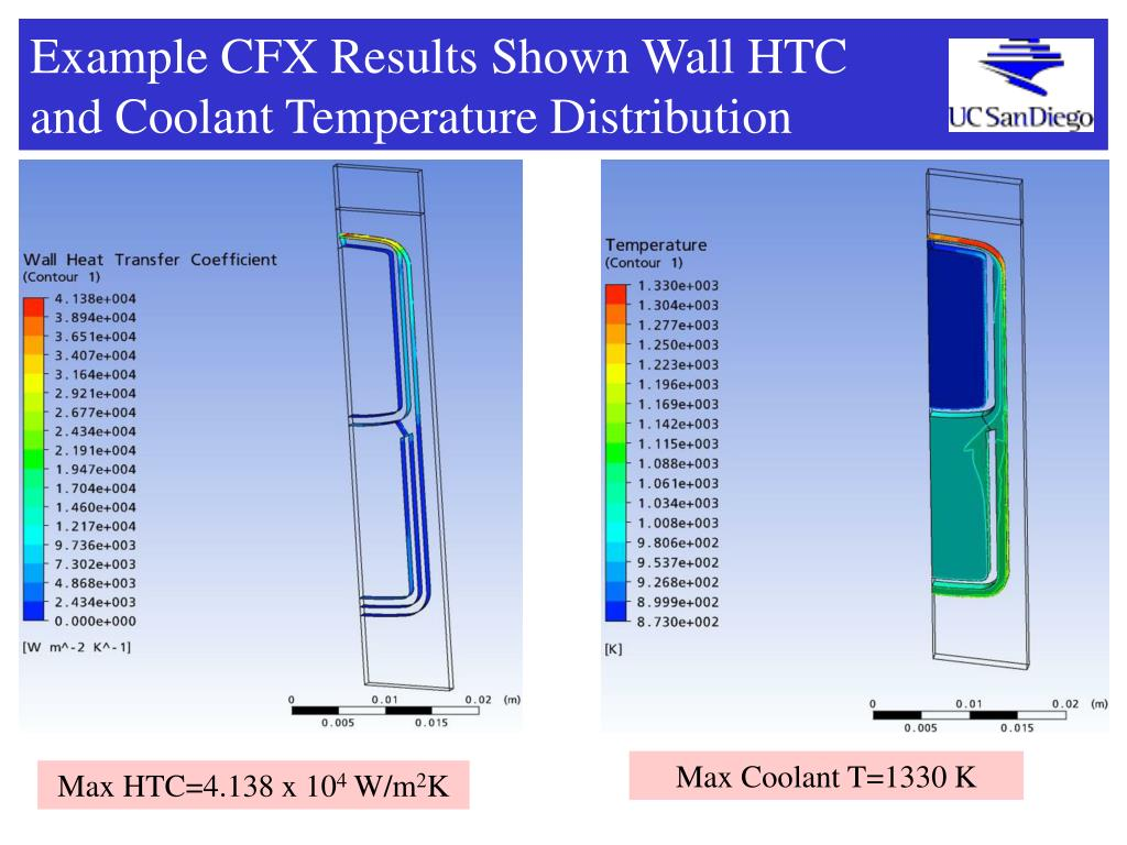 Example CFX Results Shown Wall HTC