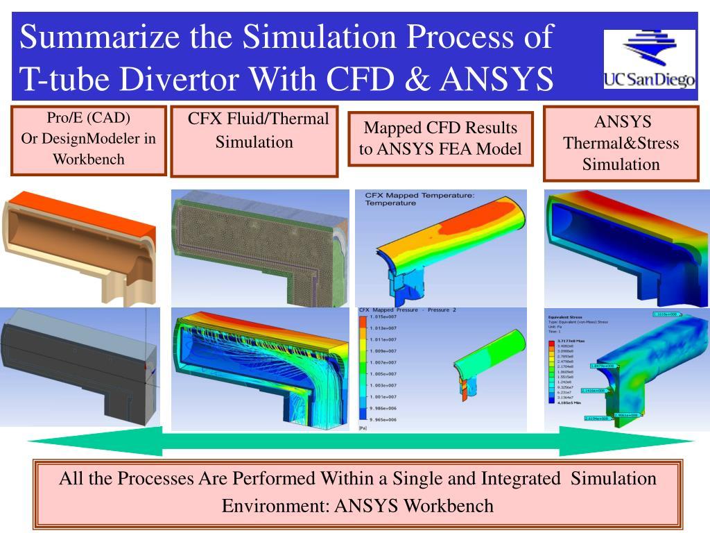 Summarize the Simulation Process of