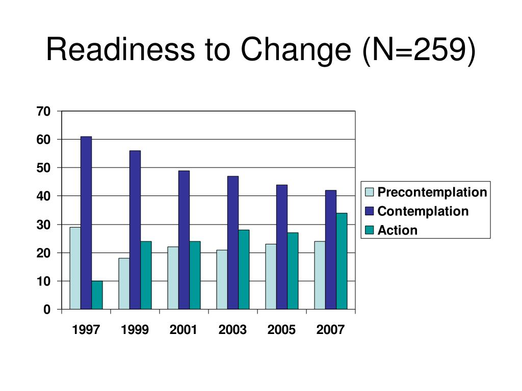 Readiness to Change (N=259)