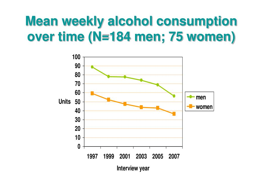 Mean weekly alcohol consumption over time (N=184 men; 75 women)