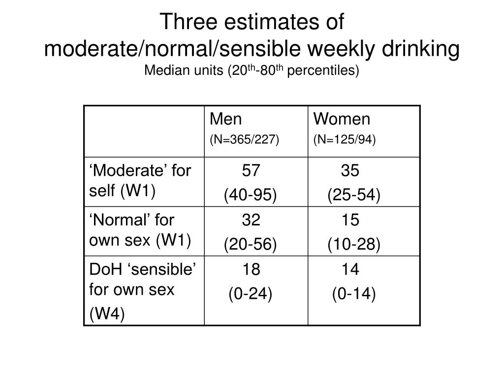 Three estimates of moderate/normal/sensible weekly drinking