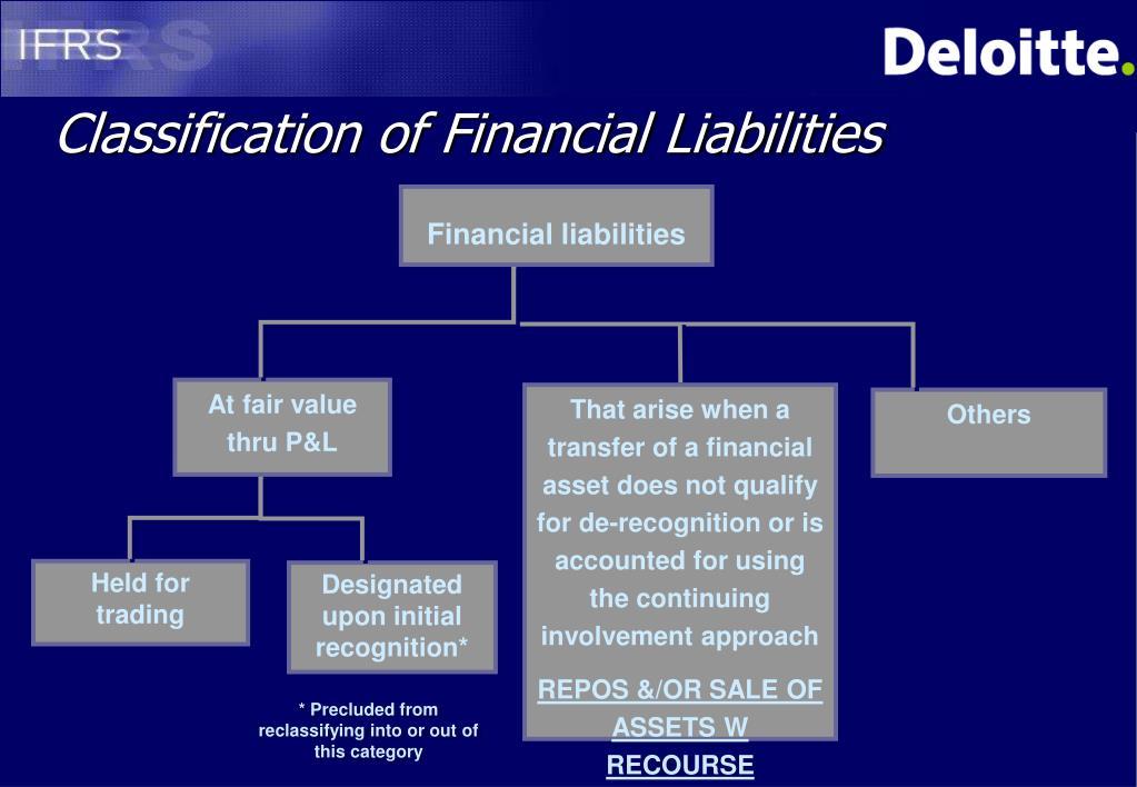 Classification of Financial Liabilities