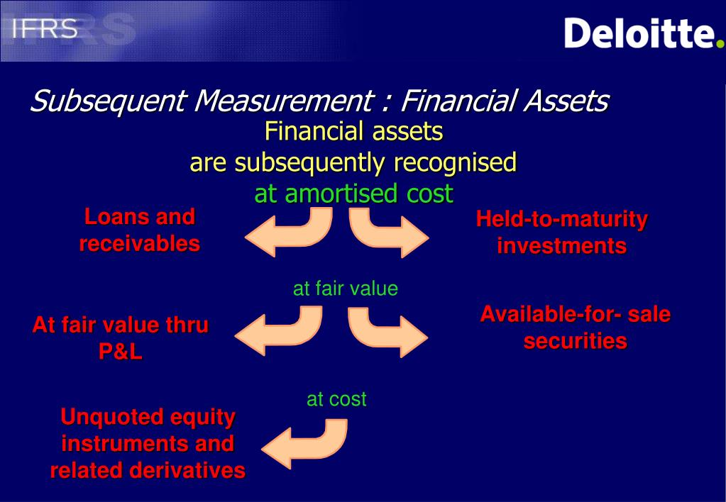 Subsequent Measurement : Financial Assets