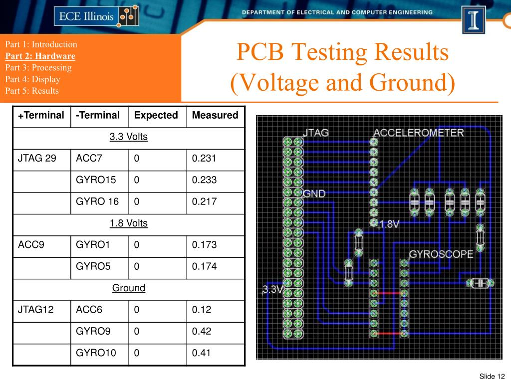 PCB Testing Results (Voltage and Ground)