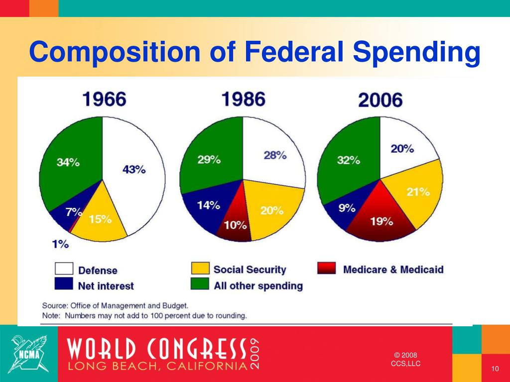 Composition of Federal Spending