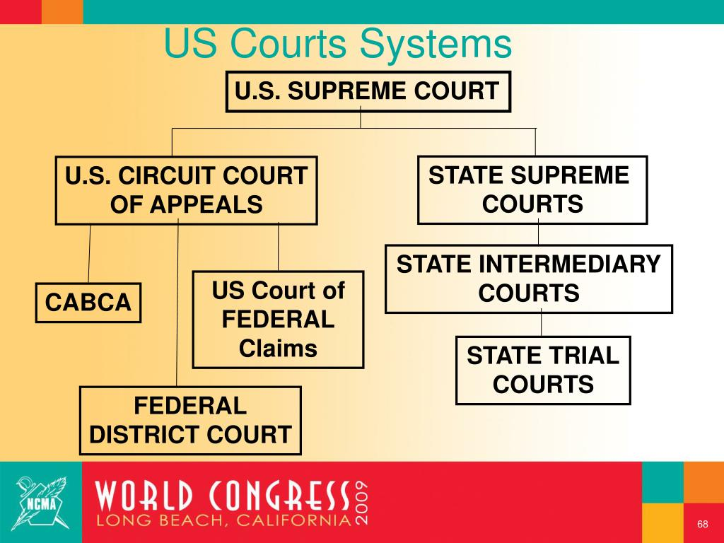 US Courts Systems