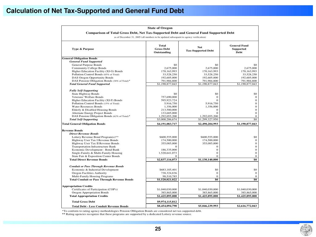 Calculation of Net Tax-Supported and General Fund Debt